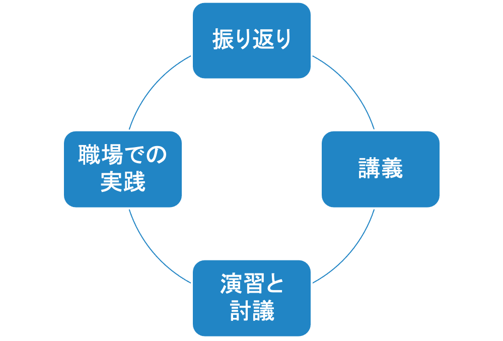 training_prosess theme